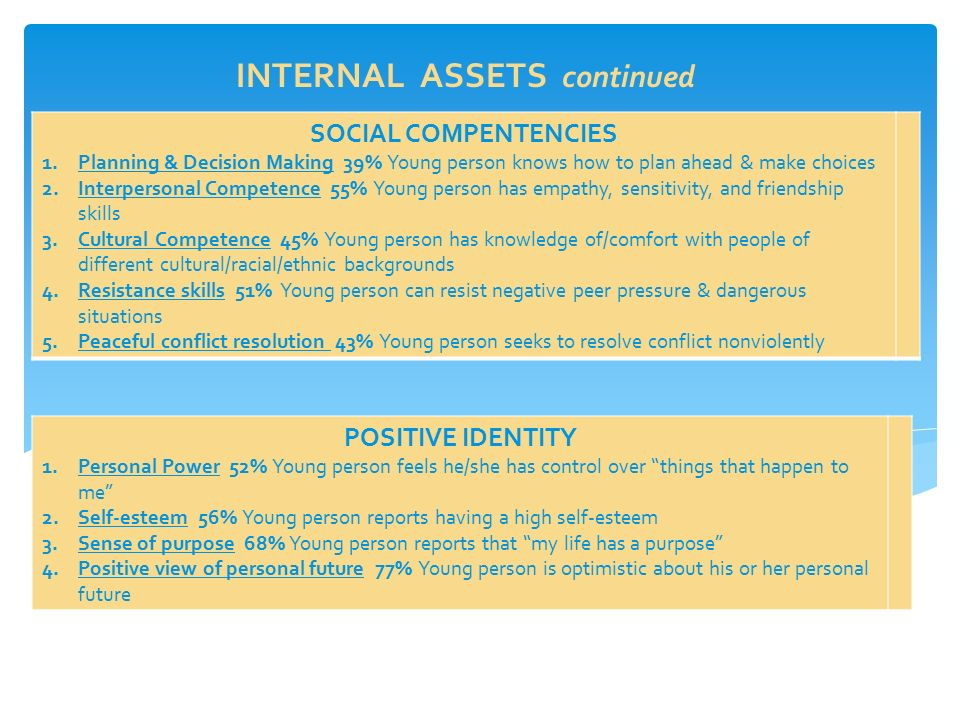 INTERNAL ASSETS continued SOCIAL COMPENTENCIES 1.Planning & Decision Making 39% Young person knows how to plan ahead & make choices 2.Interpersonal Competence 55% Young person has empathy, sensitivity, and friendship skills 3.Cultural Competence 45% Young person has knowledge of/comfort with people of different cultural/racial/ethnic backgrounds 4.Resistance skills 51% Young person can resist negative peer pressure & dangerous situations 5.Peaceful conflict resolution 43% Young person seeks to resolve conflict nonviolently POSITIVE IDENTITY 1.Personal Power 52% Young person feels he/she has control over things that happen to me 2.Self-esteem 56% Young person reports having a high self-esteem 3.Sense of purpose 68% Young person reports that my life has a purpose 4.Positive view of personal future 77% Young person is optimistic about his or her personal future