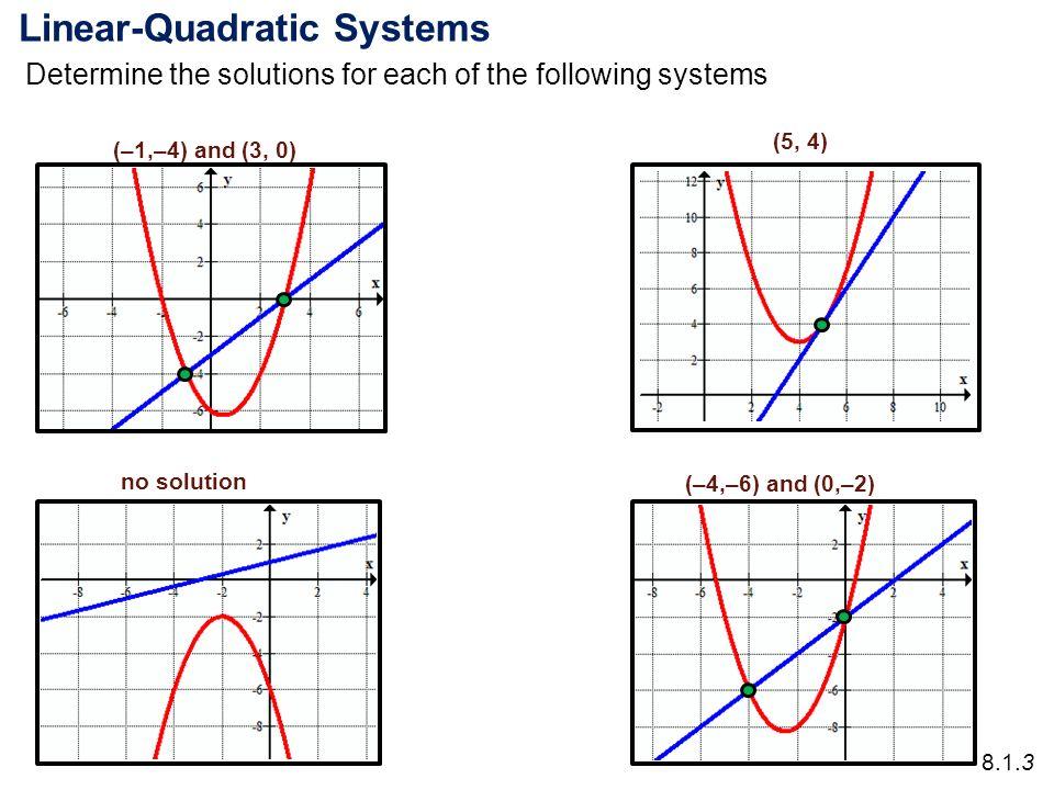 Quadratic Linear Equations Jennarocca – Systems of Linear and Quadratic Equations Worksheet