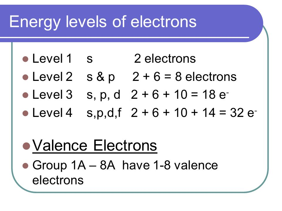 Periodic table level 2 image collections periodic table and periodic table level 2 choice image periodic table and sample periodic table level 2 image collections urtaz Image collections