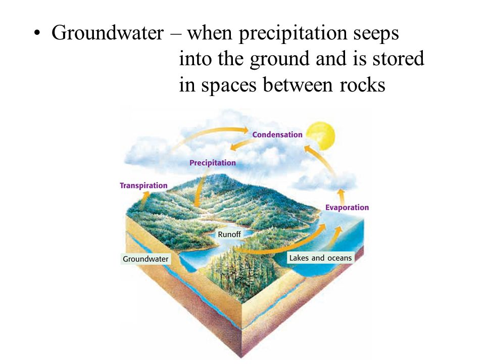 Groundwater – when precipitation seeps into the ground and is stored in spaces between rocks