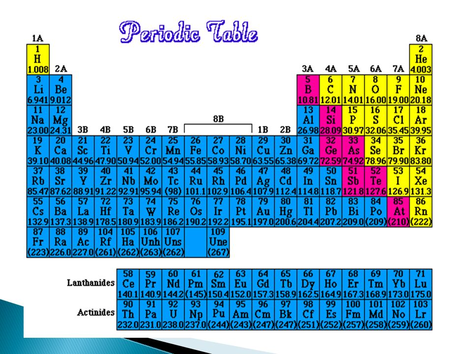 Take article periodic table read and answer question in isn 4 a horizontal row on the periodic table is called a period every periodic table will have a square for each element with the atomic number urtaz Choice Image