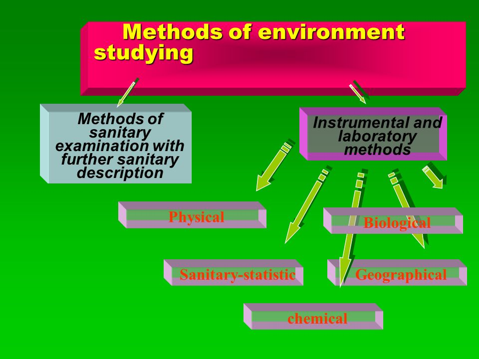 Methods of sanitary examination with further sanitary description Methods of environment studying Methods of environment studying Instrumental and laboratory methods Geographical Physical Sanitary-statistic chemical Biological