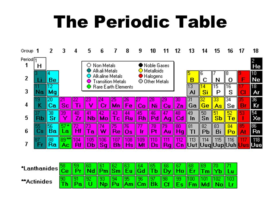 Periodic table periodic table labeled halogens periodic table of periodic table periodic table labeled halogens the periodic table why is the periodic table urtaz Choice Image