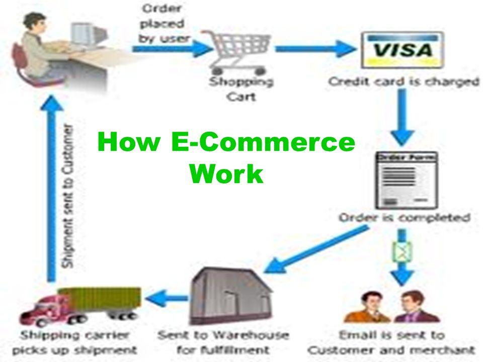 How E-Commerce Work