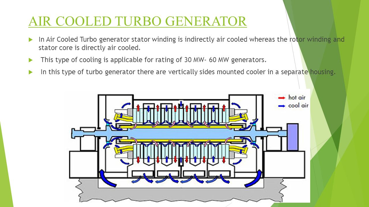 AIR COOLED TURBO GENERATOR  In Air Cooled Turbo generator stator winding is indirectly air cooled whereas the rotor winding and stator core is directly air cooled.