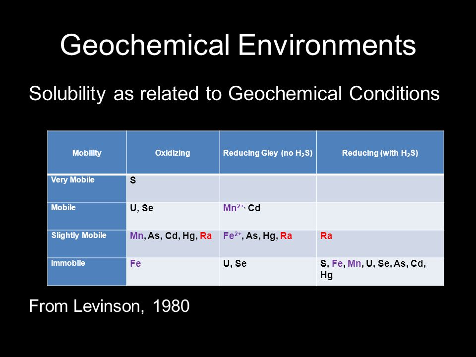 Geochemical Environments Solubility as related to Geochemical Conditions From Levinson, 1980 MobilityOxidizingReducing Gley (no H 2 S)Reducing (with H 2 S) Very Mobile S Mobile U, SeMn 2+, Cd Slightly Mobile Mn, As, Cd, Hg, RaFe 2+, As, Hg, RaRa Immobile FeU, SeS, Fe, Mn, U, Se, As, Cd, Hg