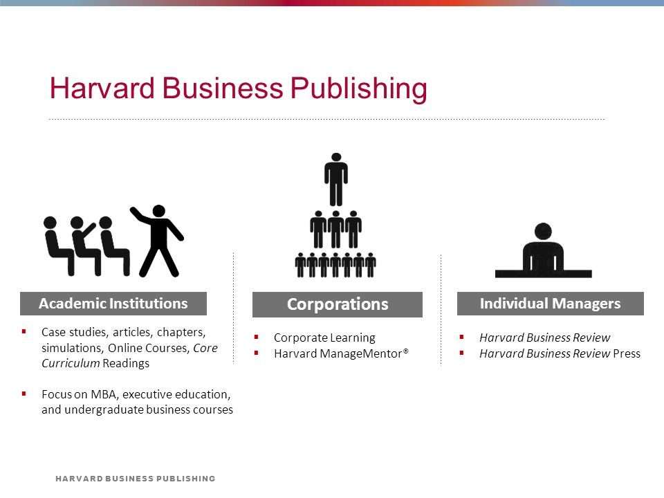 Harvard business publications