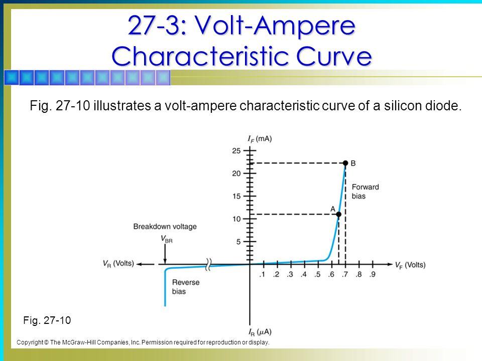 27-3: Volt-Ampere Characteristic Curve Copyright © The McGraw-Hill Companies, Inc.