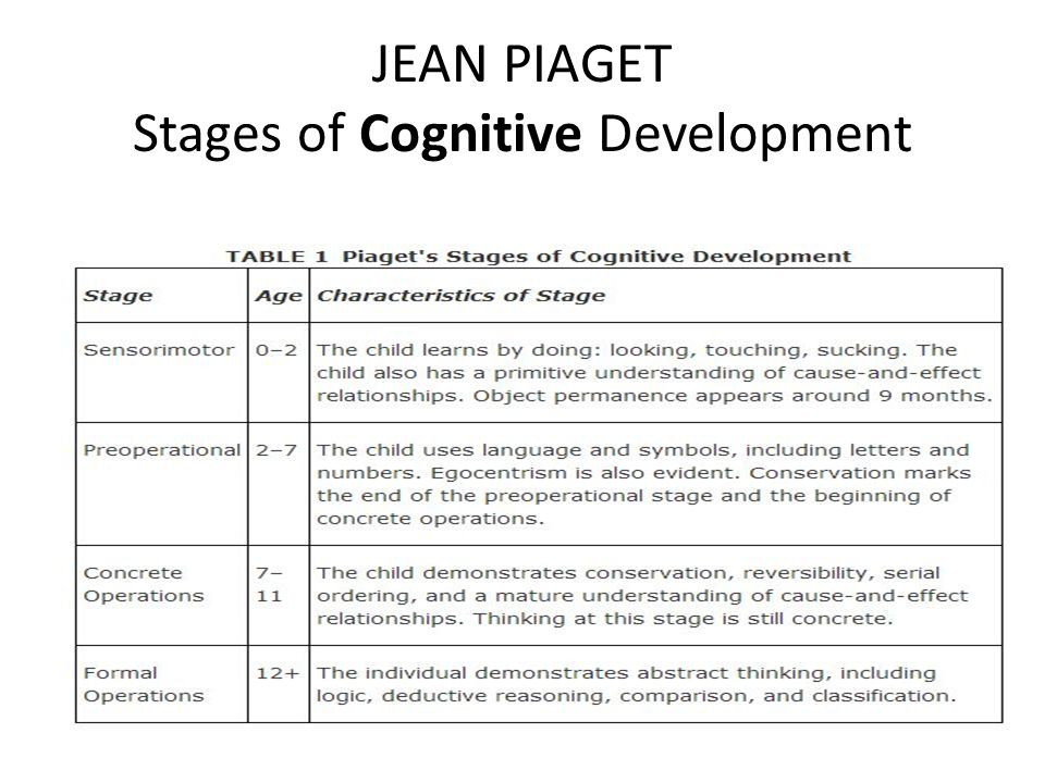 jean piaget stages