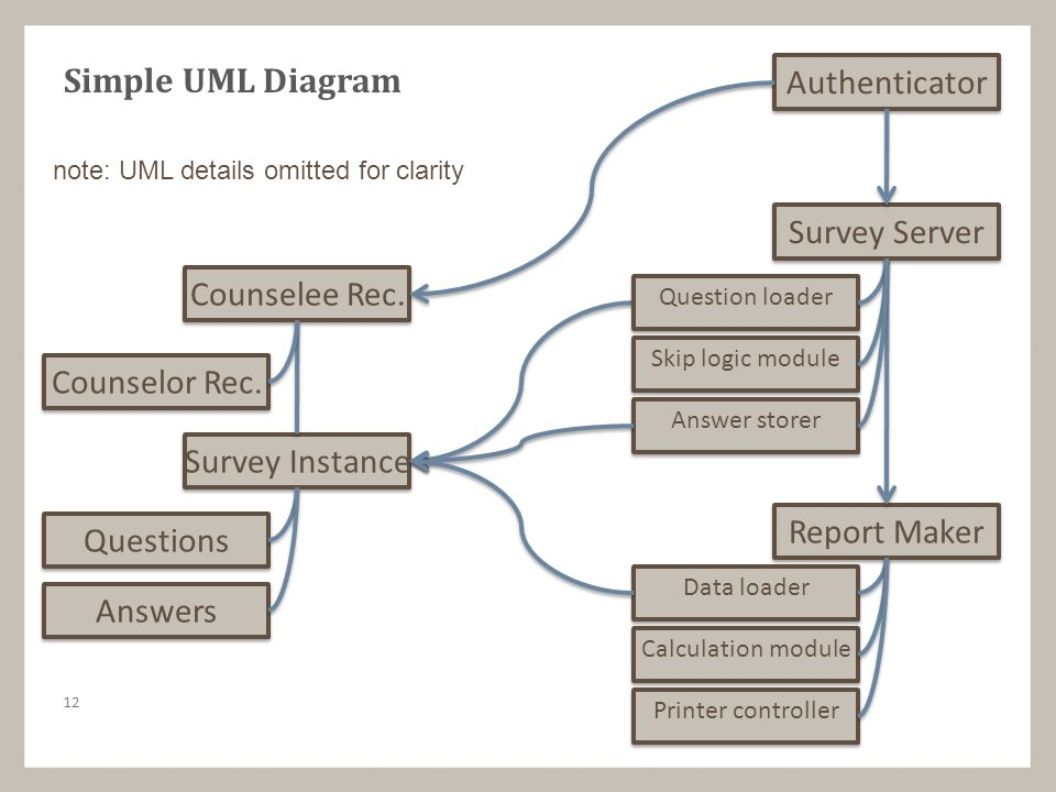 Object oriented design 1 objects and concerns objects have a 13 12 counselee rec counselor rec survey instance questions answers ccuart Choice Image