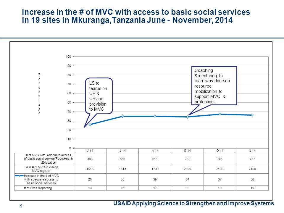 USAID Applying Science to Strengthen and Improve Systems Increase in the # of MVC with access to basic social services in 19 sites in Mkuranga,Tanzania June - November, PercentagePercentage