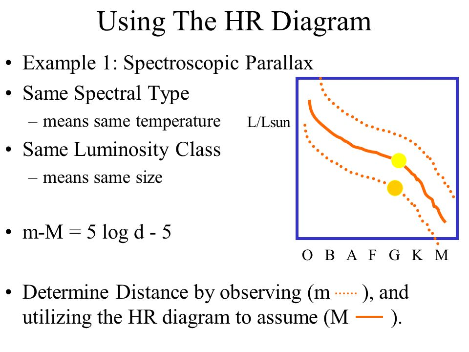 Hr diagram read your textbook foundations of astronomy chapter 9 using the hr diagram example 1 spectroscopic parallax same spectral type means same temperature ccuart Gallery