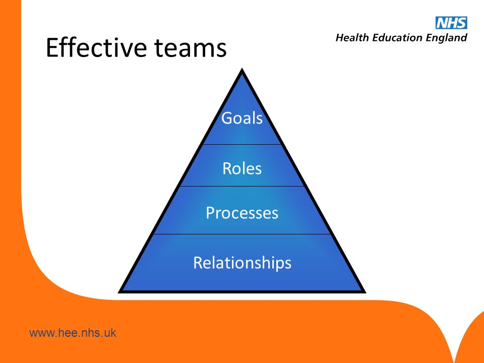 www.hee.nhs.uk Effective teams Goals Roles Processes Relationships
