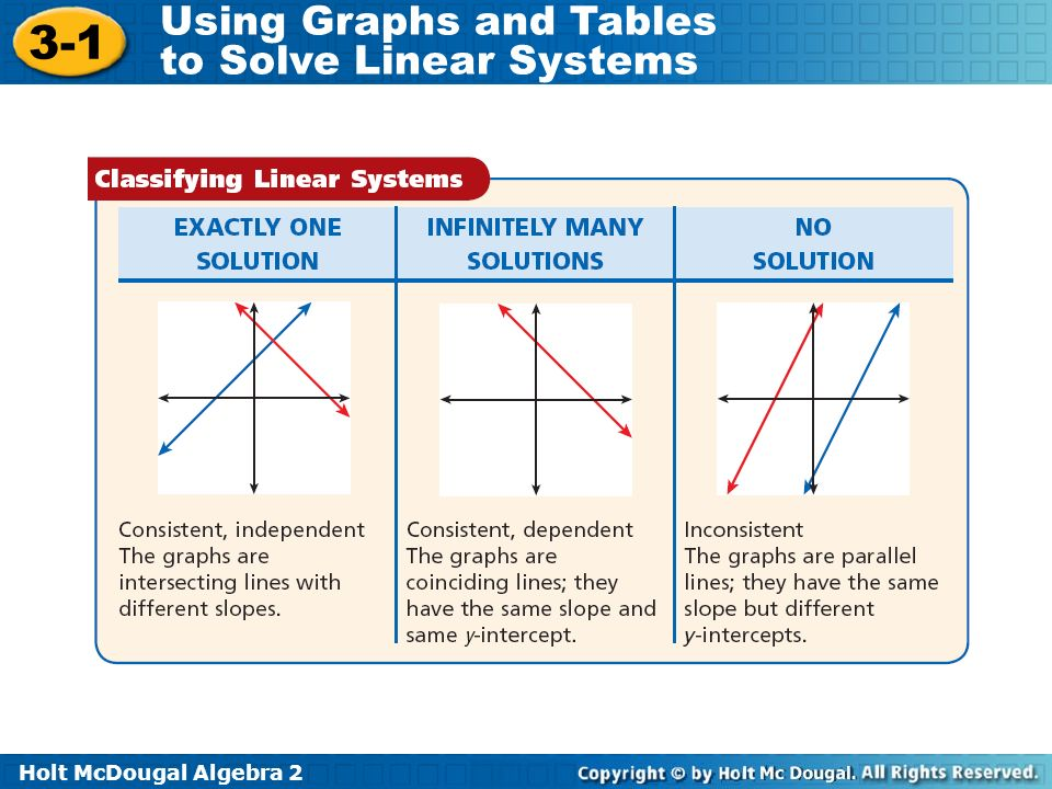 Holt McDougal Algebra Using Graphs and Tables to Solve Linear Systems