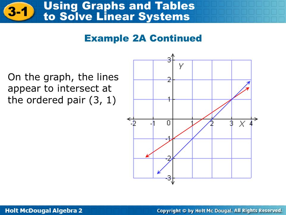 Holt McDougal Algebra Using Graphs and Tables to Solve Linear Systems On the graph, the lines appear to intersect at the ordered pair (3, 1) Example 2A Continued