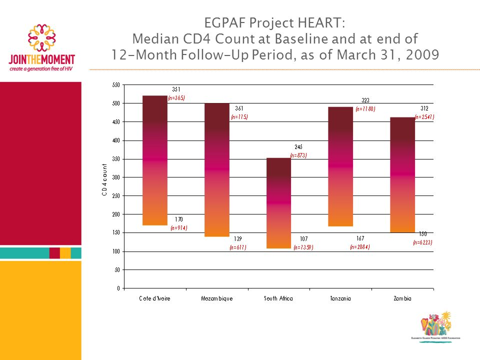 EGPAF Project HEART: Median CD4 Count at Baseline and at end of 12-Month Follow-Up Period, as of March 31, 2009