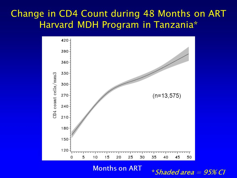 Change in CD4 Count during 48 Months on ART Harvard MDH Program in Tanzania* Months on ART 1 1 *Shaded area = 95% CI (n=13,575)