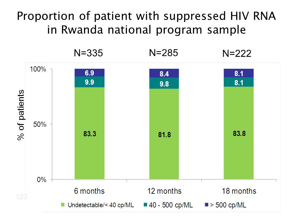 N=335 N=285 N=222 Proportion of patient with suppressed HIV RNA in Rwanda national program sample % of patients 123