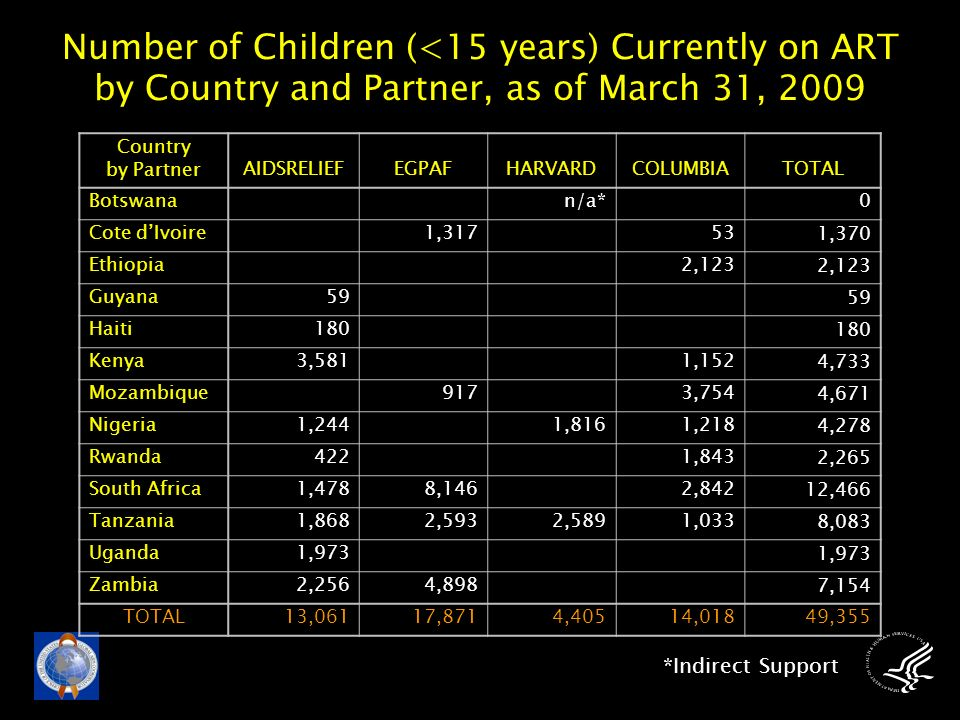 Number of Children (<15 years) Currently on ART by Country and Partner, as of March 31, 2009 Country by PartnerAIDSRELIEFEGPAFHARVARDCOLUMBIATOTAL Botswana n/a*0 Cote d'Ivoire 1,317531,370 Ethiopia 2,123 Guyana59 Haiti180 Kenya3,5811,1524,733 Mozambique 9173,7544,671 Nigeria1,2441,8161,2184,278 Rwanda4221,8432,265 South Africa1,4788,1462,84212,466 Tanzania1,8682,5932,5891,0338,083 Uganda1,973 Zambia2,2564,8987,154 TOTAL13,06117,8714,40514,01849,355 *Indirect Support