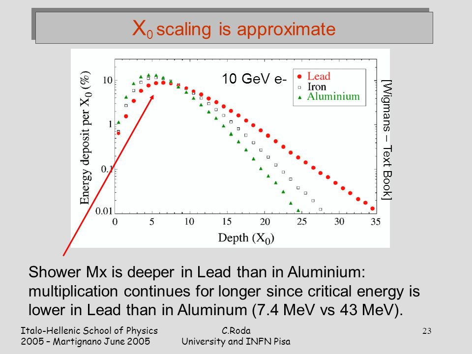 Italo-Hellenic School of Physics 2005 – Martignano June 2005 C.Roda University and INFN Pisa 23 X 0 scaling is approximate Shower Mx is deeper in Lead than in Aluminium: multiplication continues for longer since critical energy is lower in Lead than in Aluminum (7.4 MeV vs 43 MeV).