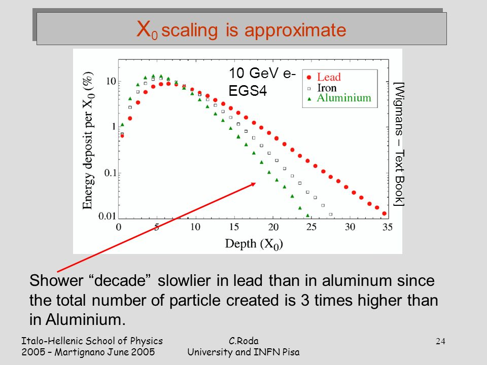 Italo-Hellenic School of Physics 2005 – Martignano June 2005 C.Roda University and INFN Pisa 24 X 0 scaling is approximate Shower decade slowlier in lead than in aluminum since the total number of particle created is 3 times higher than in Aluminium.