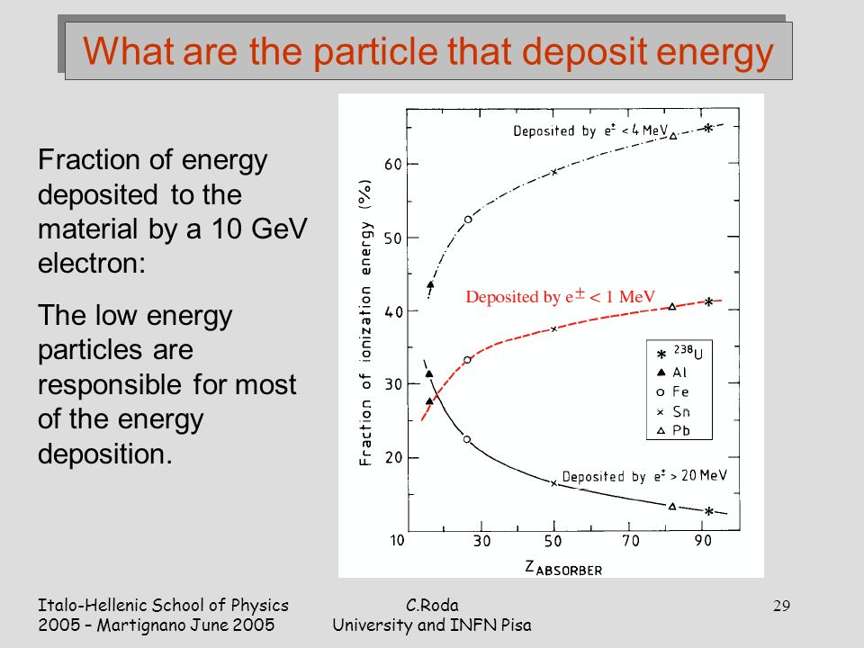 Italo-Hellenic School of Physics 2005 – Martignano June 2005 C.Roda University and INFN Pisa 29 What are the particle that deposit energy Fraction of energy deposited to the material by a 10 GeV electron: The low energy particles are responsible for most of the energy deposition.