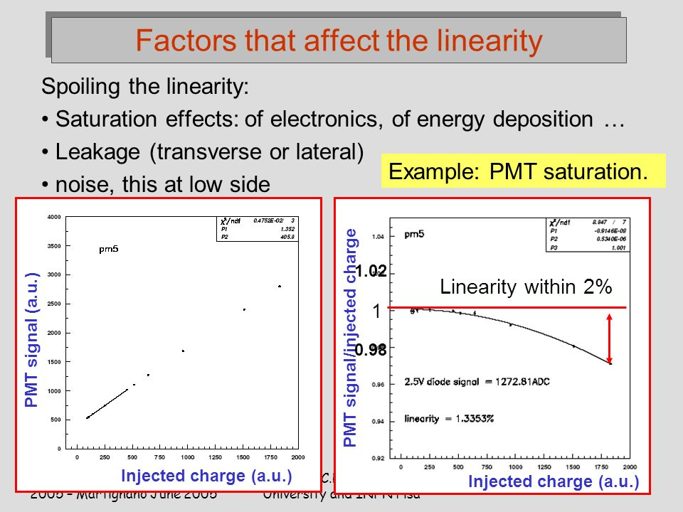 Italo-Hellenic School of Physics 2005 – Martignano June 2005 C.Roda University and INFN Pisa 34 Factors that affect the linearity Spoiling the linearity: Saturation effects: of electronics, of energy deposition … Leakage (transverse or lateral) noise, this at low side Example: PMT saturation.