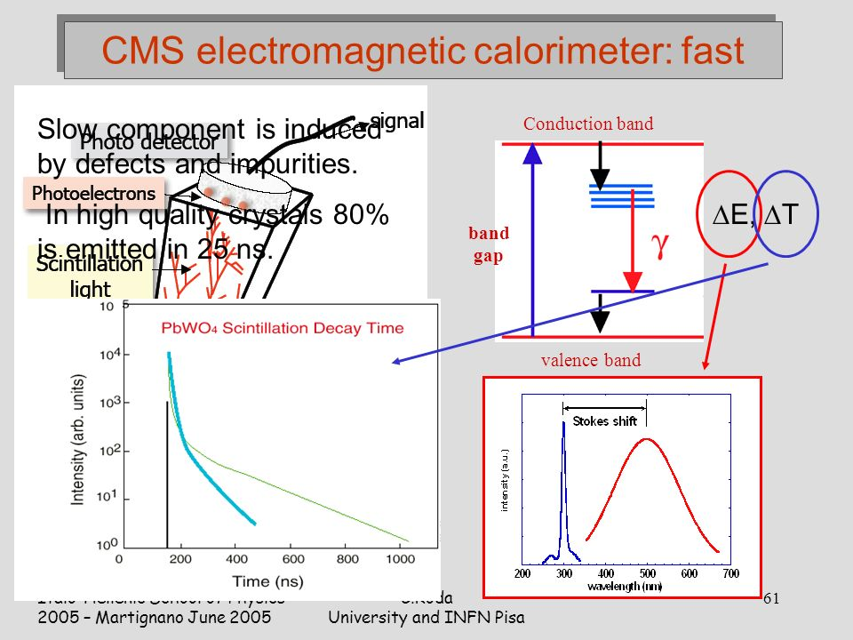 Italo-Hellenic School of Physics 2005 – Martignano June 2005 C.Roda University and INFN Pisa 61 CMS electromagnetic calorimeter: fast Conduction band valence band band gap  E,  T Slow component is induced by defects and impurities.