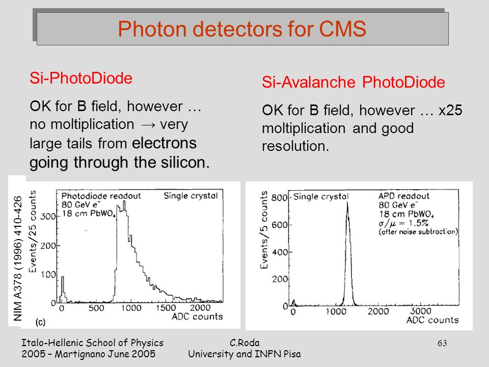 Italo-Hellenic School of Physics 2005 – Martignano June 2005 C.Roda University and INFN Pisa 63 Photon detectors for CMS Si-PhotoDiode OK for B field, however … no moltiplication → very large tails from electrons going through the silicon.