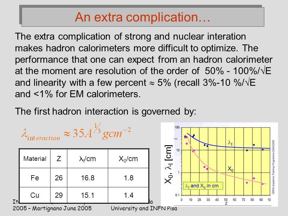 Italo-Hellenic School of Physics 2005 – Martignano June 2005 C.Roda University and INFN Pisa 81 An extra complication… The extra complication of strong and nuclear interation makes hadron calorimeters more difficult to optimize.