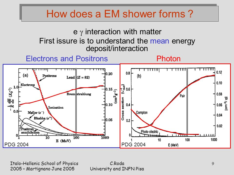 Italo-Hellenic School of Physics 2005 – Martignano June 2005 C.Roda University and INFN Pisa 9 How does a EM shower forms .