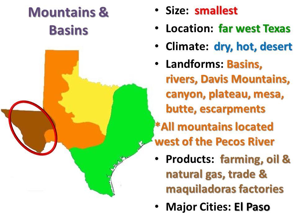Mountains & Basins smallest Size: smallest far west Texas Location: far west Texas dry, hot, desert Climate: dry, hot, desert Basins, rivers, Davis Mountains, canyon, plateau, mesa, butte, escarpments Landforms: Basins, rivers, Davis Mountains, canyon, plateau, mesa, butte, escarpments *All mountains located west of the Pecos River farming, oil & natural gas, trade & maquiladoras factories Products: farming, oil & natural gas, trade & maquiladoras factories El Paso Major Cities: El Paso