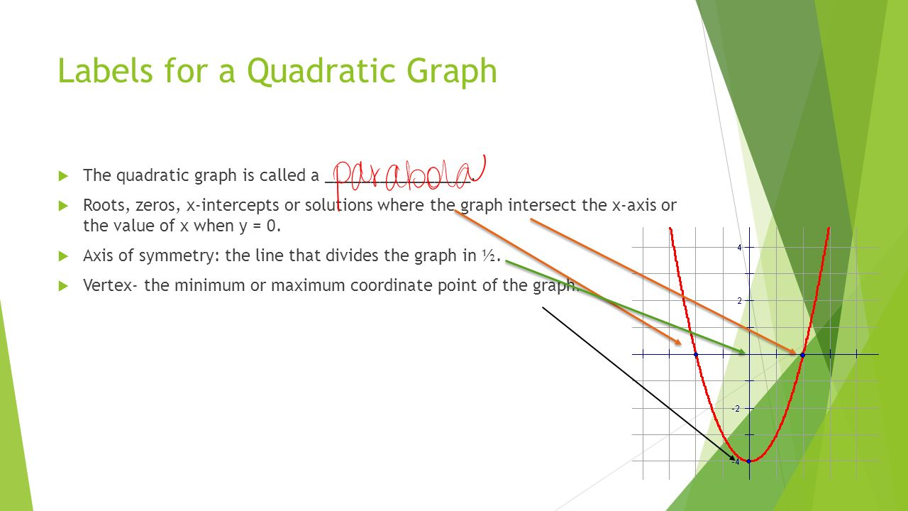 Graphing quadratic equations lesson graphing quadratic equations labels for a quadratic graph the quadratic graph is called a falaconquin