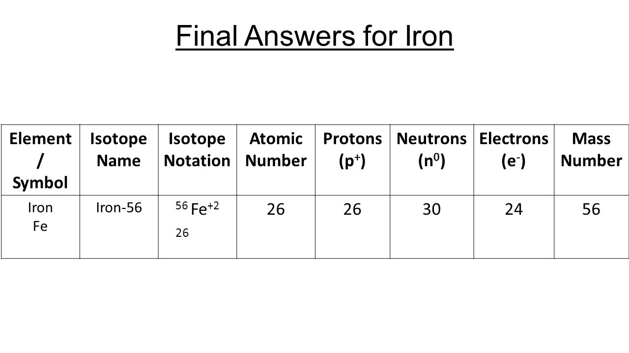 Calculating particles for an ion representations from the periodic 10 element symbol isotope name isotope notation atomic number protons p neutrons n 0 electrons e mass number iron fe iron 56 56 fe 2 26 buycottarizona Image collections
