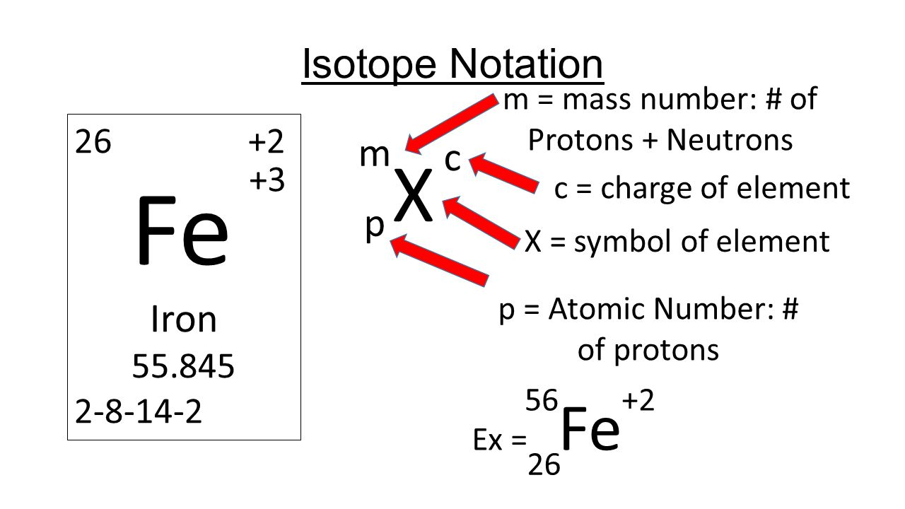 Calculating particles for an ion representations from the periodic 8 isotope notation x m p m mass number of protons neutrons p atomic number of protons x symbol of element 26 2 fe iron 55845 2 8 14 2 3 ex buycottarizona Image collections