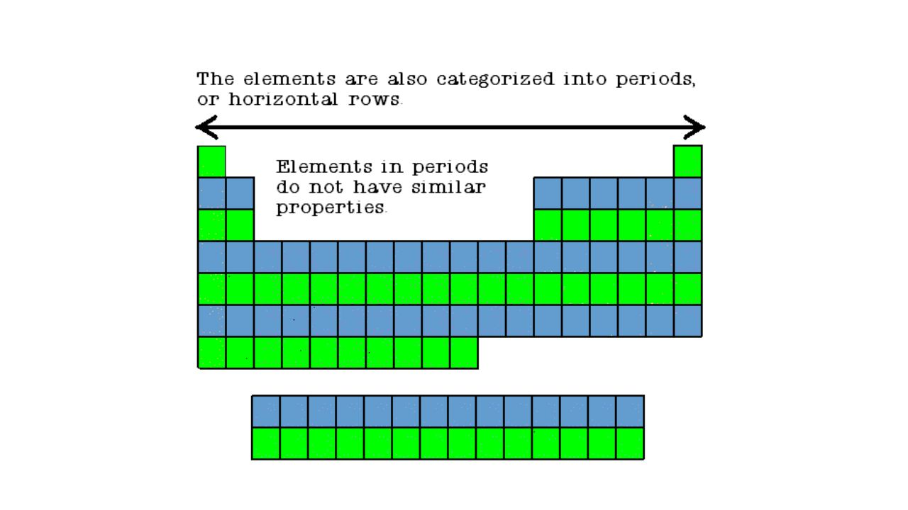Introduction to the periodic table ppt download 13 gamestrikefo Image collections