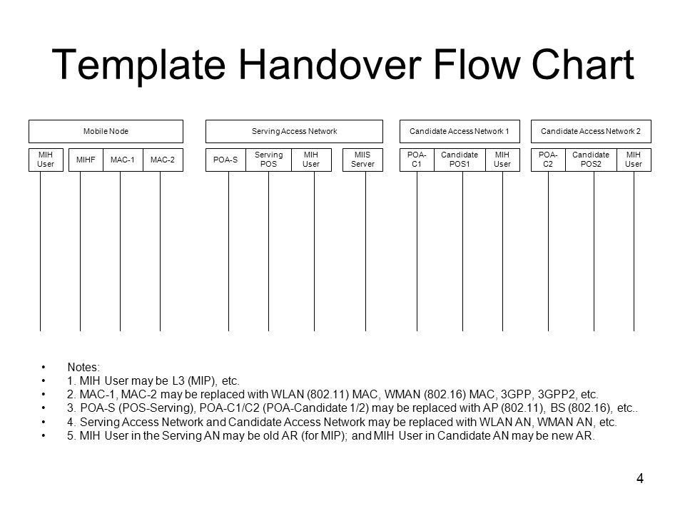 1 Ieee Media Independent Handover Dcn: Xxx Title: Template For