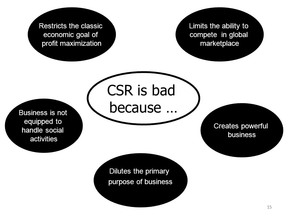 15 Restricts the classic economic goal of profit maximization Creates powerful business Limits the ability to compete in global marketplace Dilutes the primary purpose of business Business is not equipped to handle social activities CSR is bad because … 15