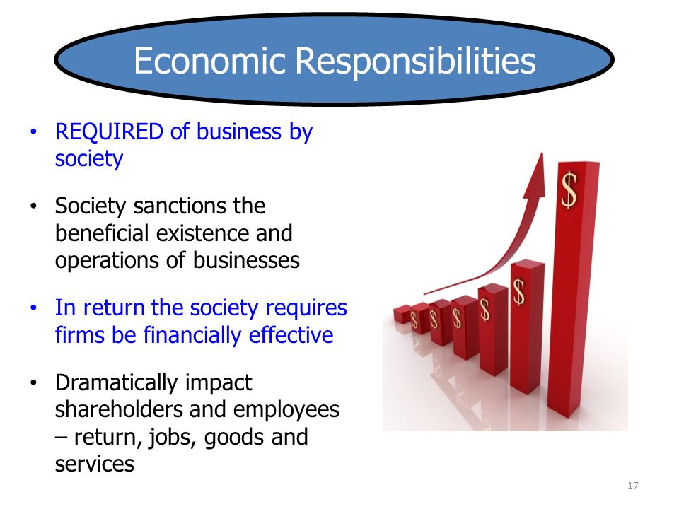 17 REQUIRED of business by society Society sanctions the beneficial existence and operations of businesses In return the society requires firms be financially effective Dramatically impact shareholders and employees – return, jobs, goods and services Economic Responsibilities