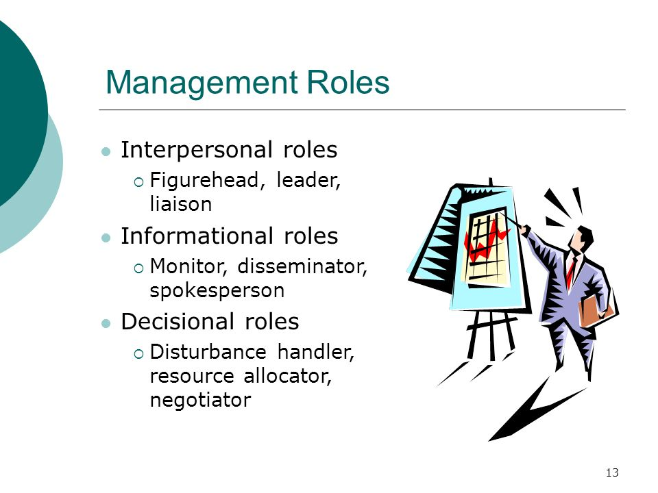 13 Management Roles Interpersonal roles  Figurehead, leader, liaison Informational roles  Monitor, disseminator, spokesperson Decisional roles  Dis