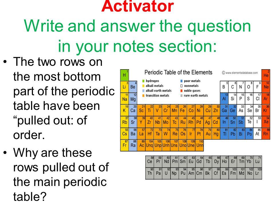2 activator - Periodic Table Unit Test
