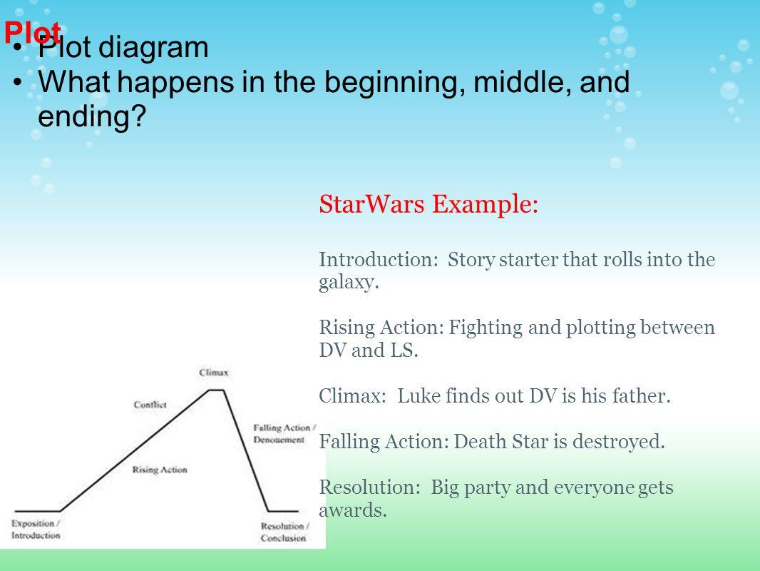 Criticizing a movie 1 background 2 plot 3 genre 4 favorite part 5 3 plot diagram ccuart Images