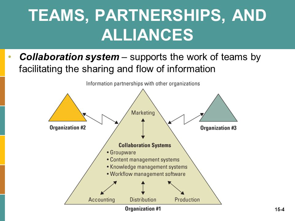 15-4 TEAMS, PARTNERSHIPS, AND ALLIANCES Collaboration system – supports the work of teams by facilitating the sharing and flow of information