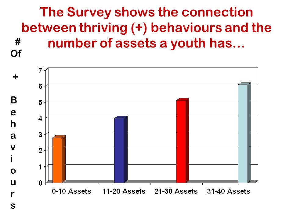 The Survey shows the connection between thriving (+) behaviours and the number of assets a youth has… # Of + B e h a v i o u r s
