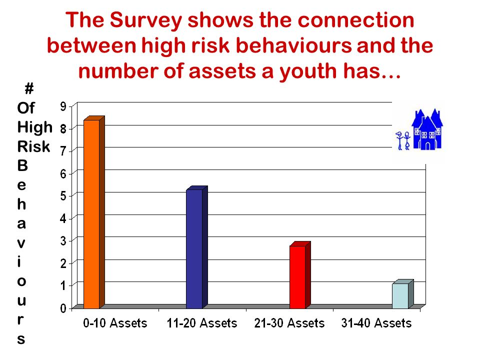 The Survey shows the connection between high risk behaviours and the number of assets a youth has… # Of High Risk B e h a v i o u r s