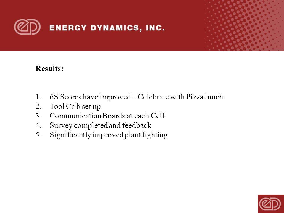 5 Results ...  sc 1 st  SlidePlayer & Energy Dynamics Inc Continuous Improvement Management Patrick ... azcodes.com