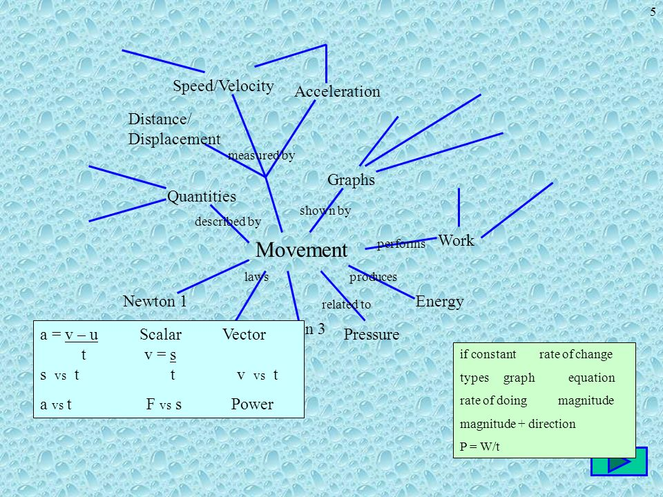 1 Physics 11 S. Coghlan 2 This concept map is designed to help you ...
