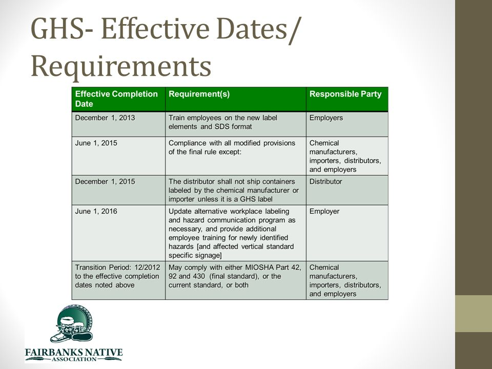 GHS- Effective Dates/ Requirements