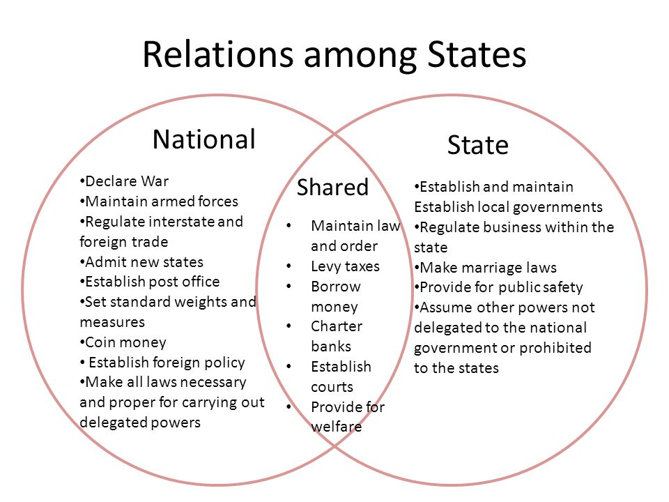 Relations among States National Declare War Maintain armed forces Regulate interstate and foreign trade Admit new states Establish post office Set standard weights and measures Coin money Establish foreign policy Make all laws necessary and proper for carrying out delegated powers Shared Establish and maintain Establish local governments Regulate business within the state Make marriage laws Provide for public safety Assume other powers not delegated to the national government or prohibited to the states State Maintain law and order Levy taxes Borrow money Charter banks Establish courts Provide for welfare