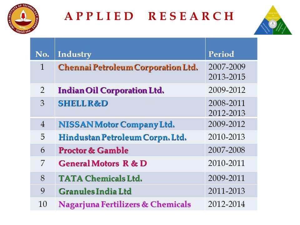 No.IndustryPeriod 1 Chennai Petroleum Corporation Ltd.